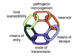 Transmission of Infection - Online Infection Control ...
