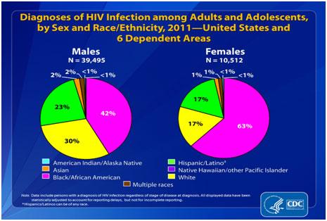 Heterosexual females hiv